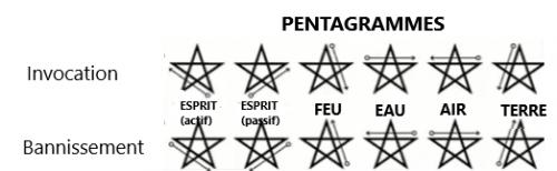 bannissement,pentagramme,rituel,croix kabbalistique